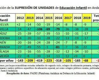 Andalucía: otro comienzo de curso patas arriba en educación